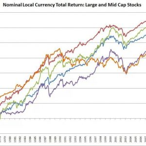 Germany and UK keep investing in Stock Market. Haven't learnt from Japan and Arg...