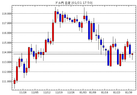 Expected Western Forex Daily Outlook Outlook Canadian Dollar