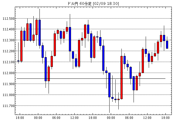 US dollar / yen (USD / JPY) 1 hour foot chart