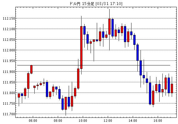 US dollar / yen (USD / JPY) 15 minute leg chart