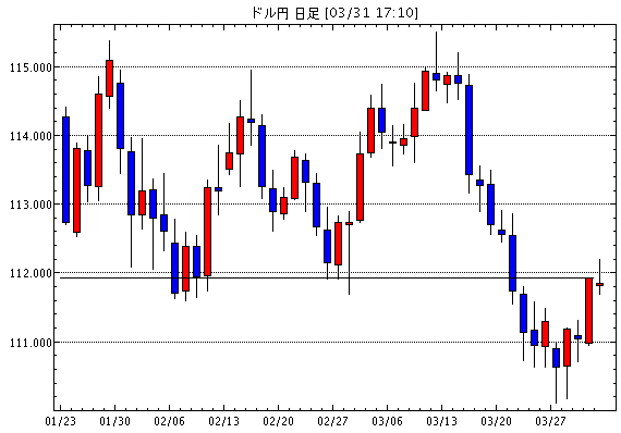 US dollar / yen (USD / JPY) daily leg chart