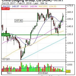 China Lodging Group, Ltd (ADR): Heavy volume for China Lodging Group, Ltd (ADR) ...