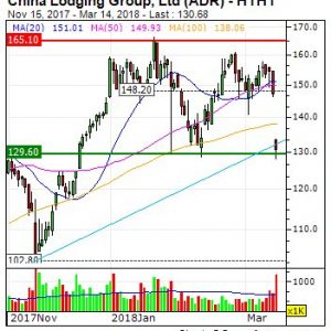 China Lodging Group, Ltd (ADR): Unusual volume for China Lodging Group, Ltd (ADR...