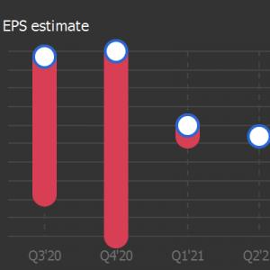 Renalytix AI Plc - ADR to report earnings on September 07, 2021. Earnings per sh...